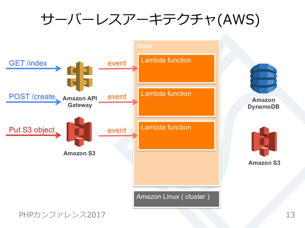 Node サーバーレスアーキテクチャ(AWS) 13 PHPカンファレンス2017 GET /...