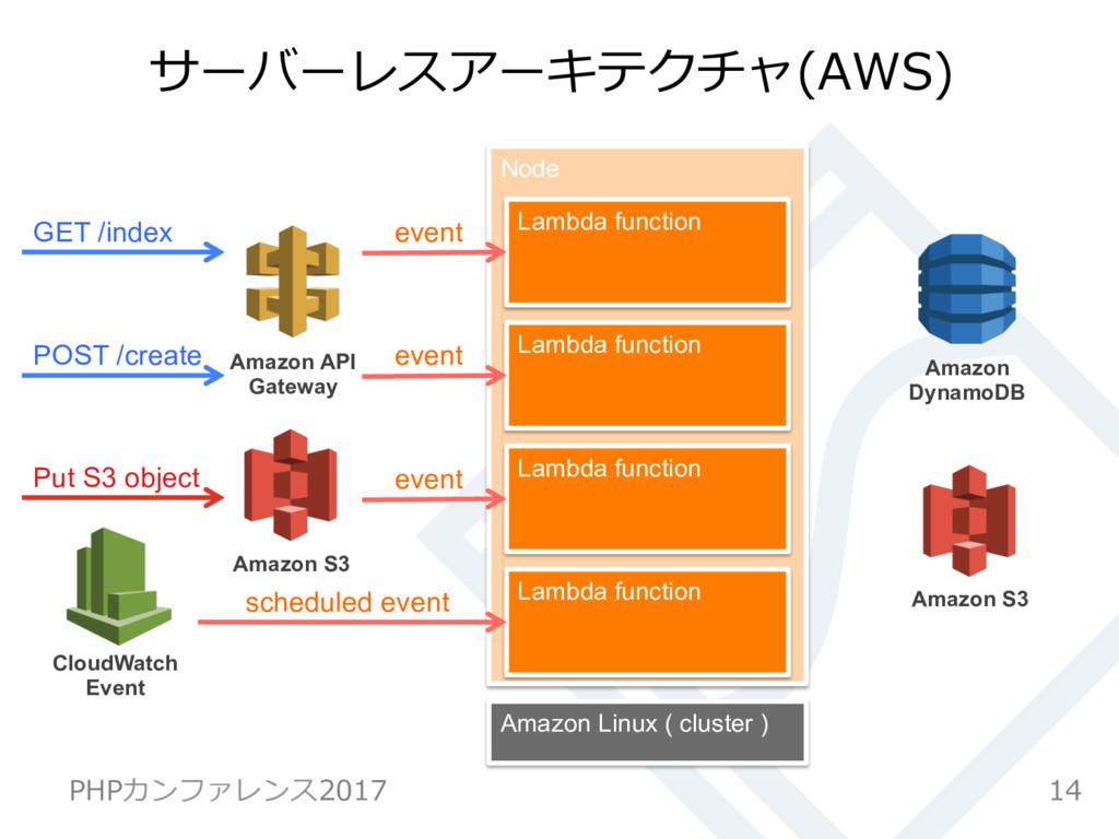 Node サーバーレスアーキテクチャ(AWS) 14 PHPカンファレンス2017 GET /...