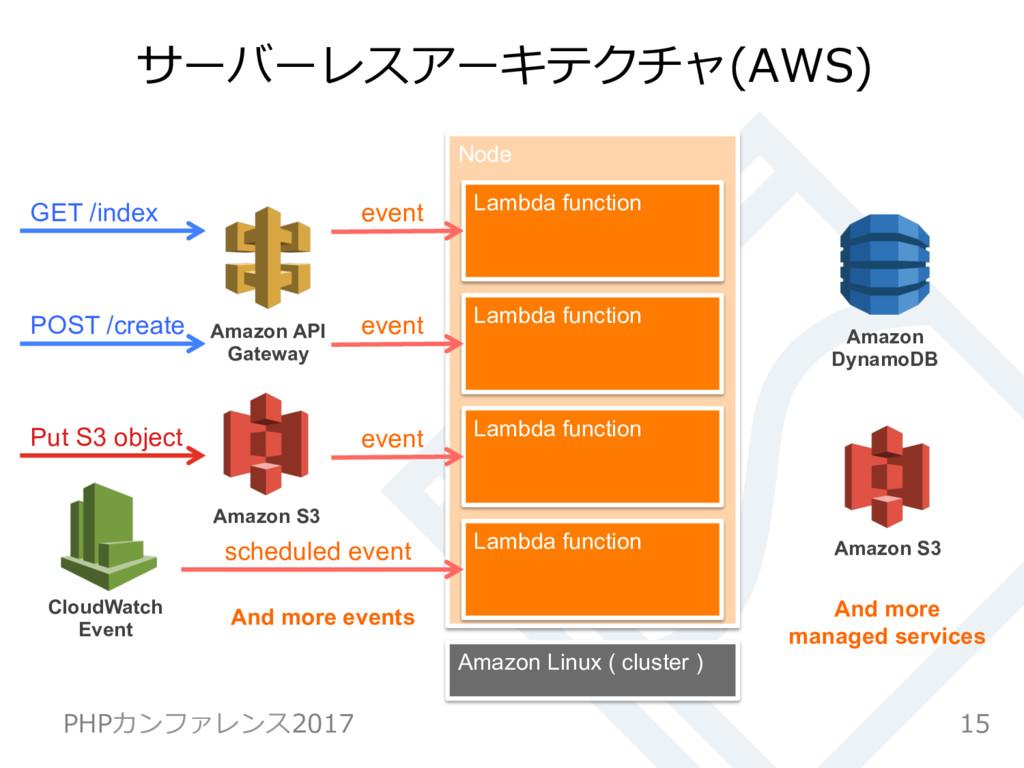 Node サーバーレスアーキテクチャ(AWS) 15 PHPカンファレンス2017 GET /...