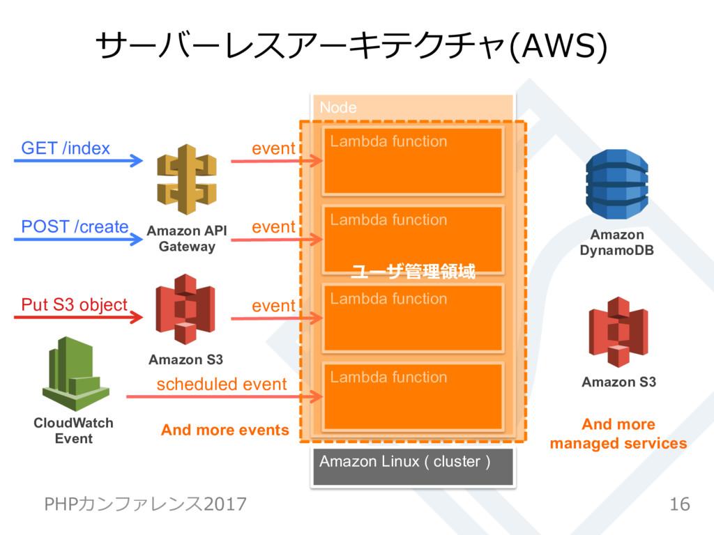 Node サーバーレスアーキテクチャ(AWS) 16 PHPカンファレンス2017 GET /...