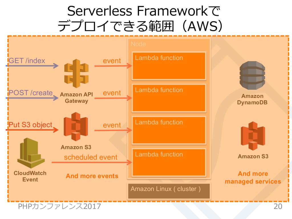 Node Serverless Frameworkで デプロイできる範囲(AWS) 20 PH...