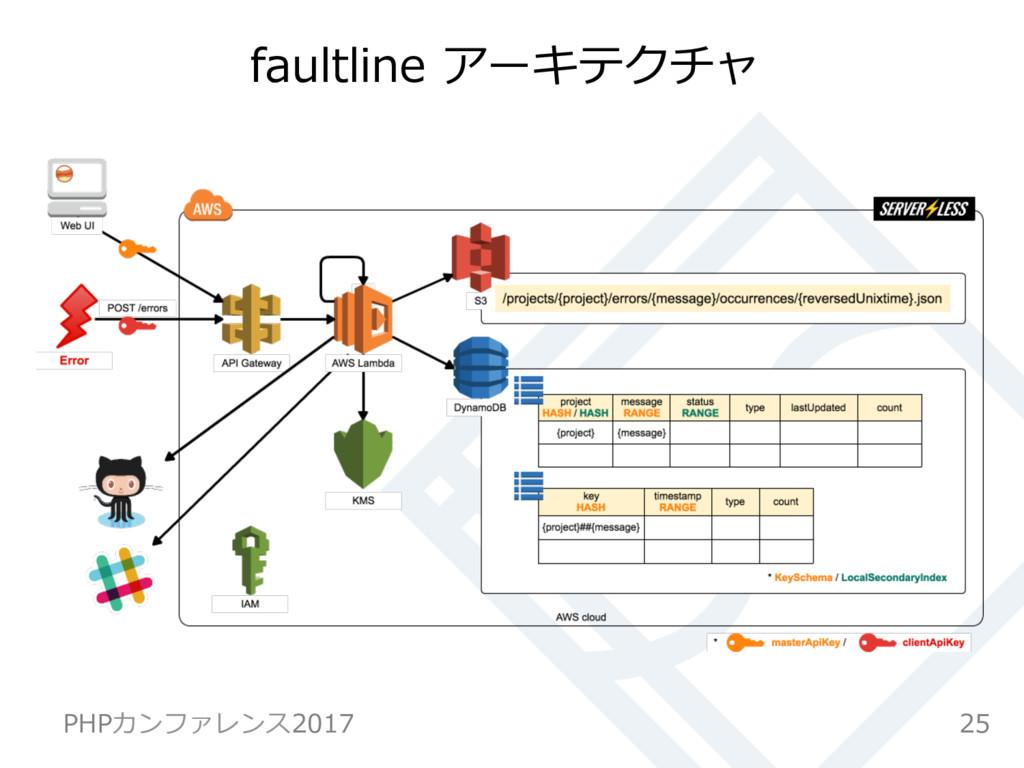 faultline アーキテクチャ 25 PHPカンファレンス2017