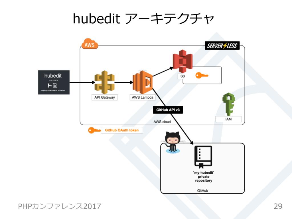 hubedit アーキテクチャ 29 PHPカンファレンス2017