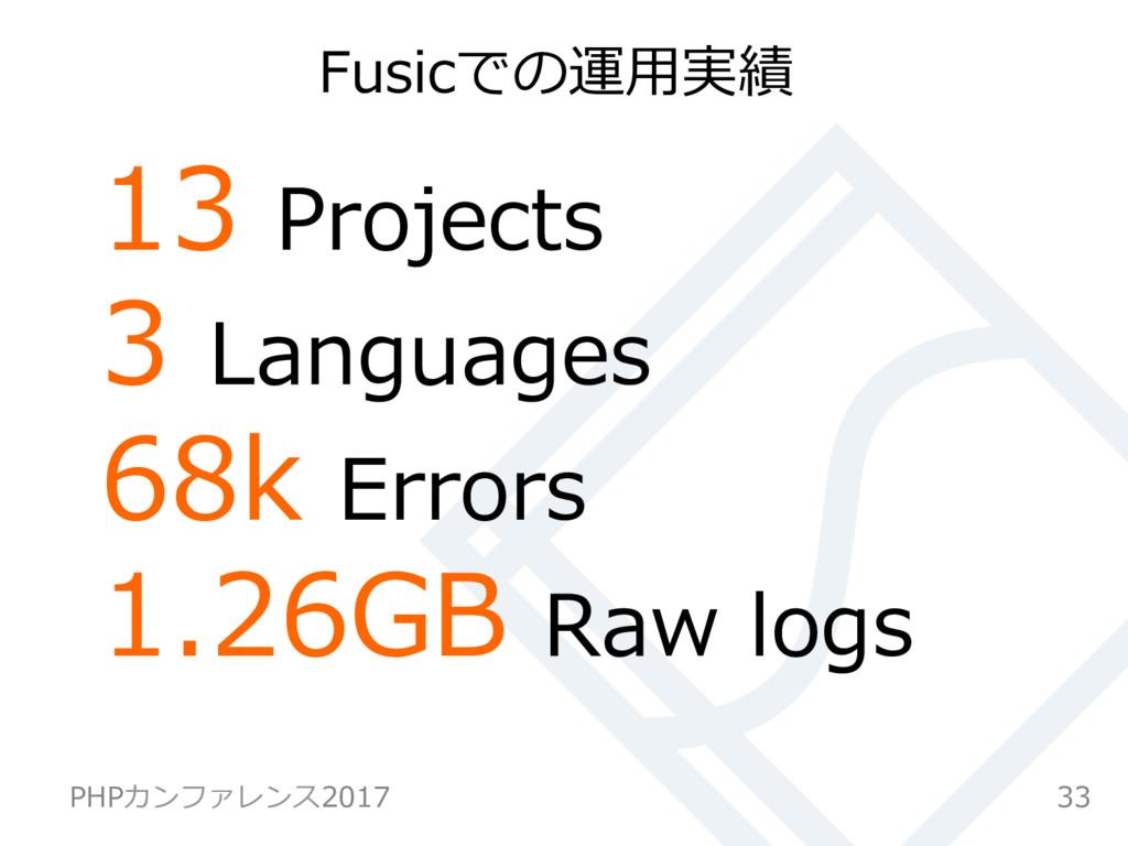 13 Projects 3 Languages 68k Errors 1.26GB Raw l...