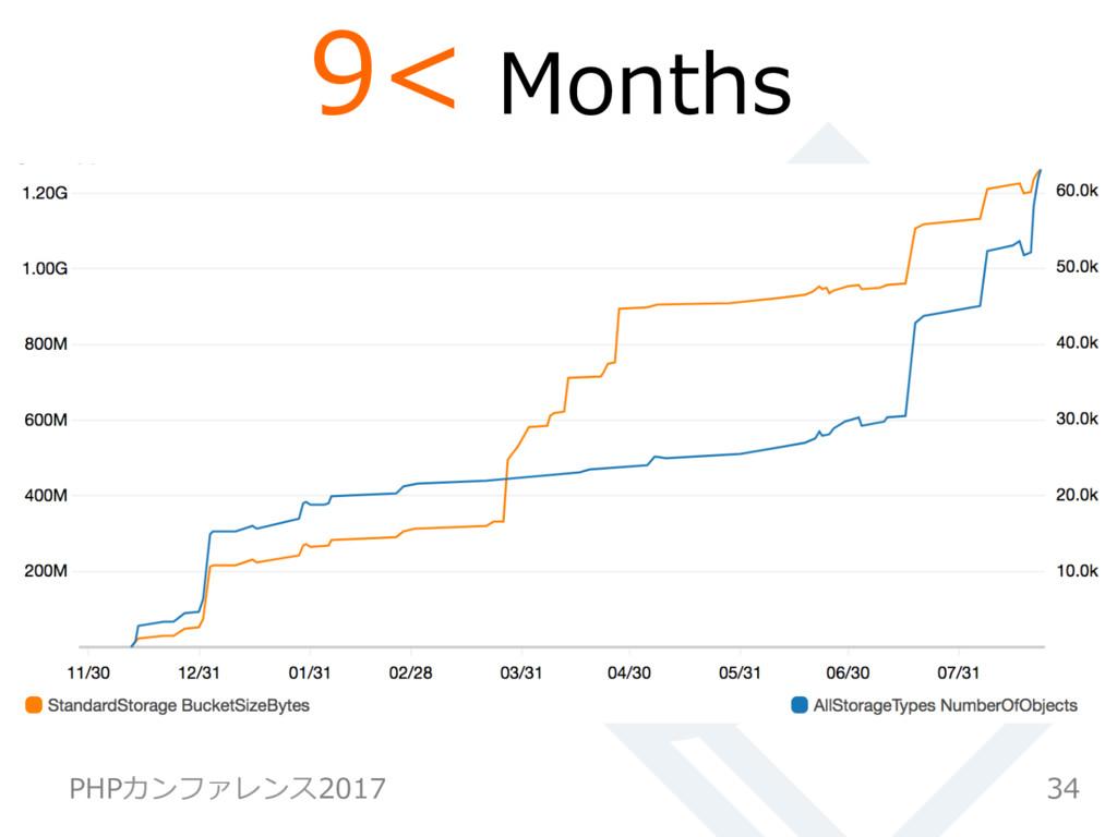 34 PHPカンファレンス2017 9< Months