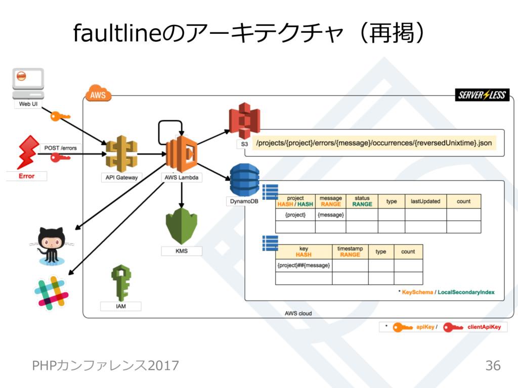 faultlineのアーキテクチャ(再掲) 36 PHPカンファレンス2017