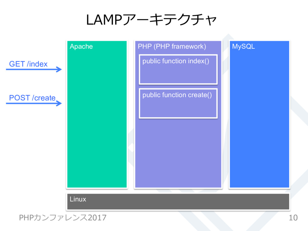 LAMPアーキテクチャ 10 PHPカンファレンス2017 PHP (PHP framewor...