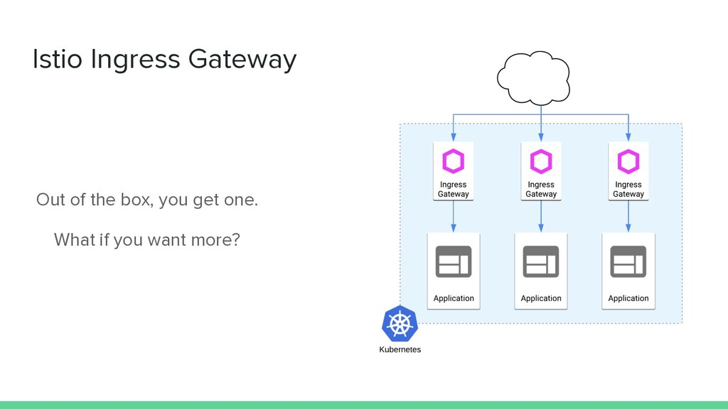 Istio Ingress Gateway Out of the box, you get o...