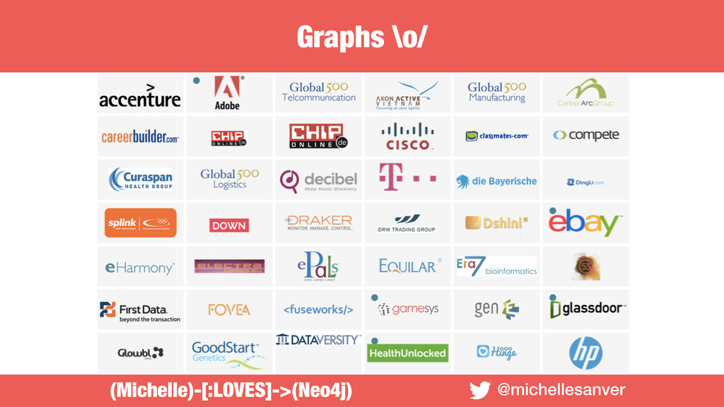Graphs \o/ @michellesanver (Michelle)-[:LOVES]-...