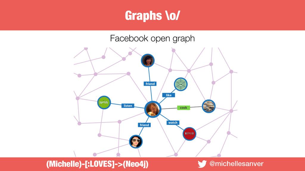 @michellesanver Facebook open graph (Michelle)-...