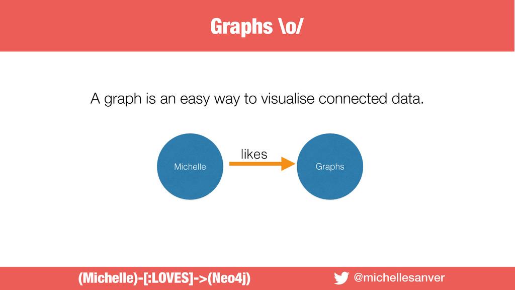 @michellesanver A graph is an easy way to visua...