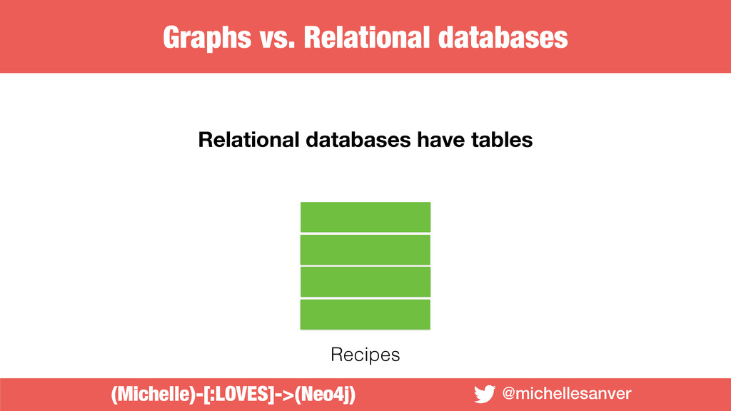 @michellesanver Relational databases have table...