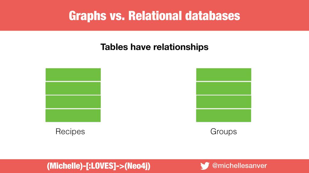 @michellesanver Tables have relationships Recip...