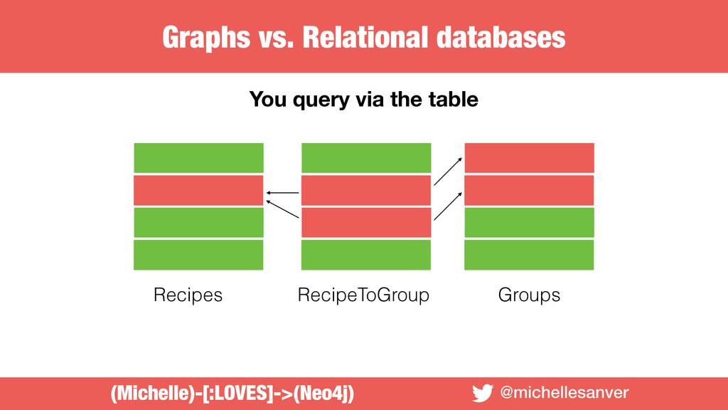 @michellesanver You query via the table Recipes...