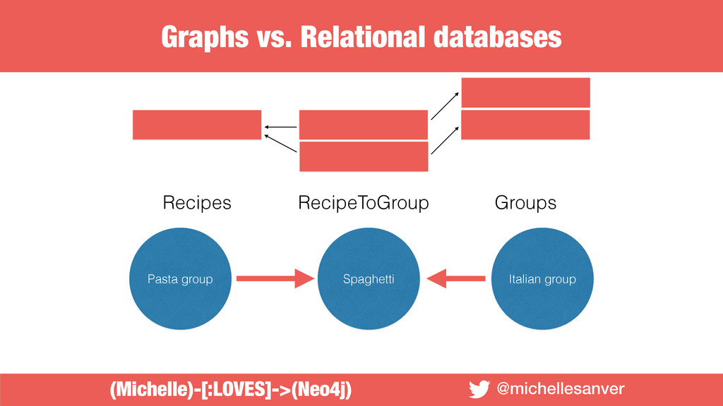 @michellesanver Recipes Groups RecipeToGroup Pa...