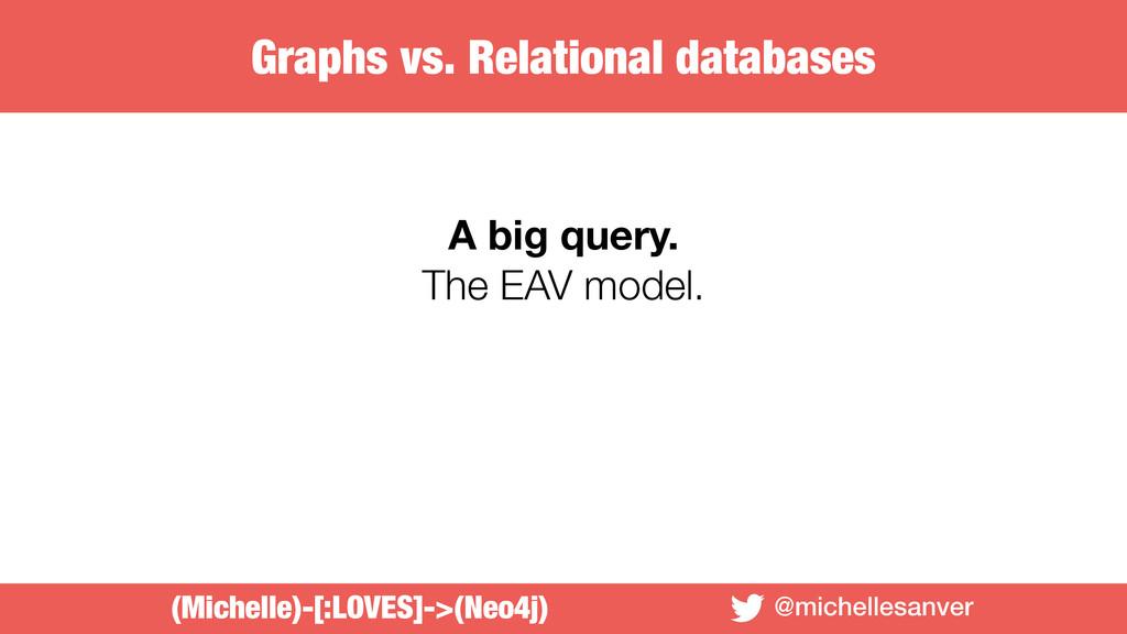 @michellesanver A big query. The EAV model. (Mi...