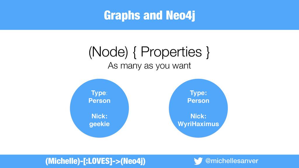 @michellesanver (Node) { Properties } As many a...
