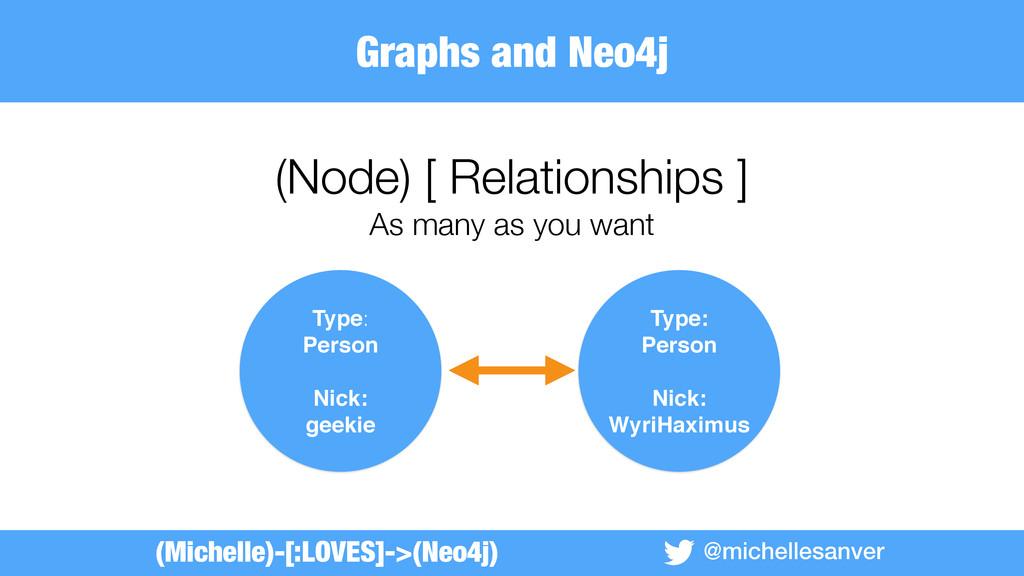 @michellesanver (Node) [ Relationships ] As man...