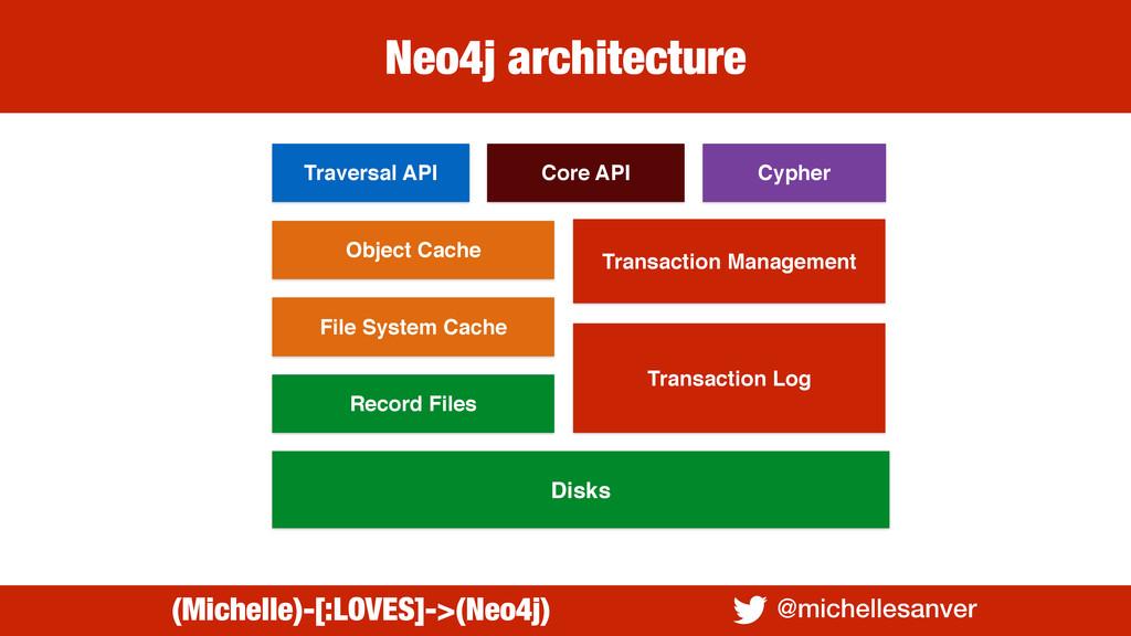Neo4j architecture @michellesanver (Michelle)-[...