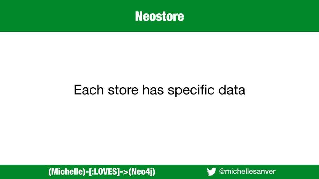 @michellesanver Each store has specific data (Mi...