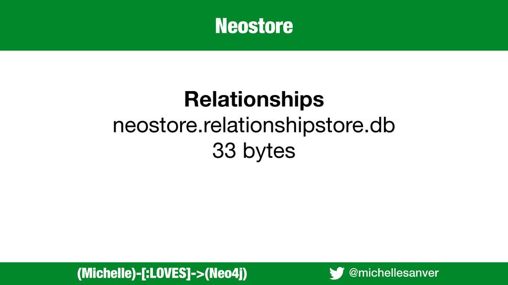 @michellesanver (Michelle)-[:LOVES]->(Neo4j) Re...