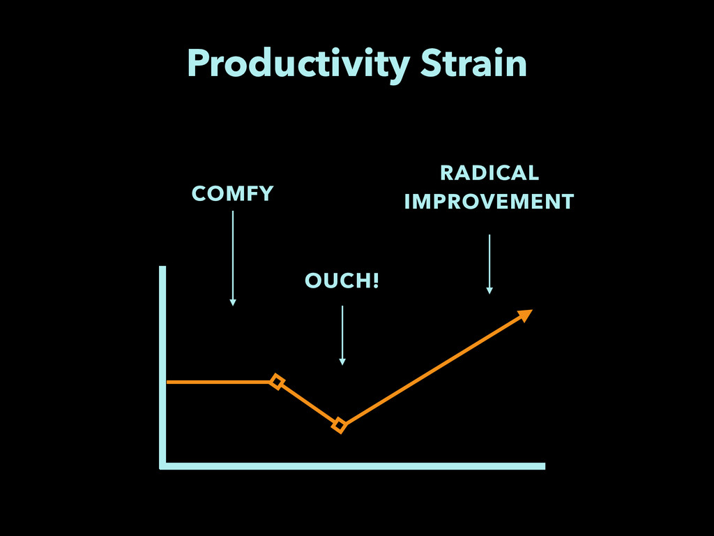 Productivity Strain COMFY OUCH! RADICAL IMPROVE...