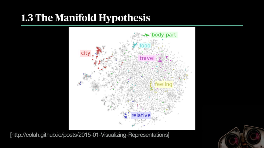 1.3 The Manifold Hypothesis [http://colah.githu...