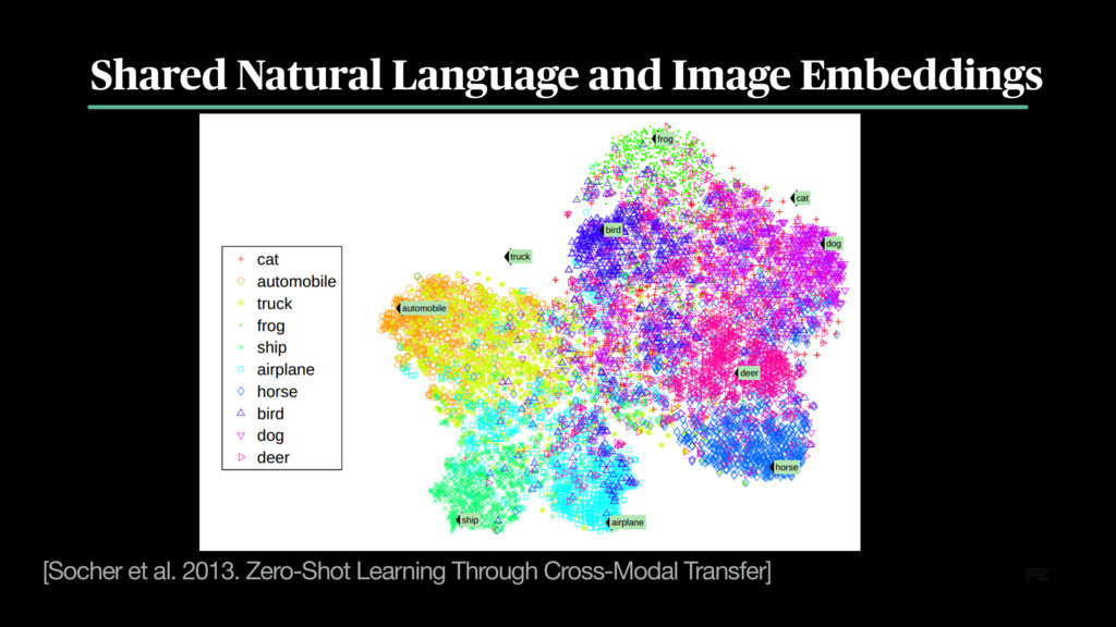 Shared Natural Language and Image Embeddings [S...