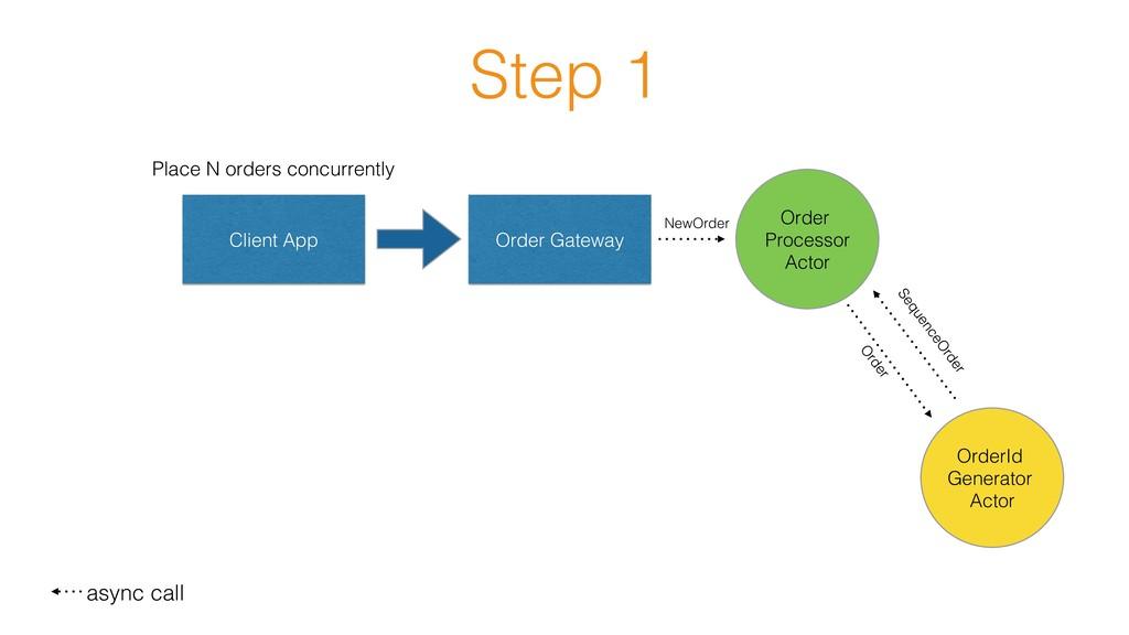 Step 1! Client App! Order Gateway! Order Proces...