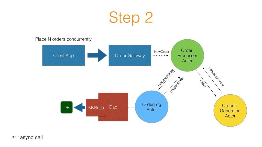 Step 2! Client App! Order Gateway! Order Proces...