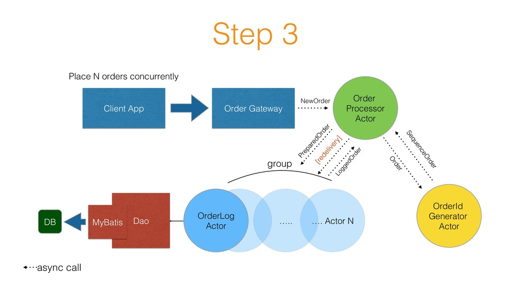 Step 3! Client App! Order Gateway! Order Proces...