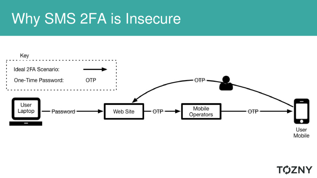 Why SMS 2FA is Insecure