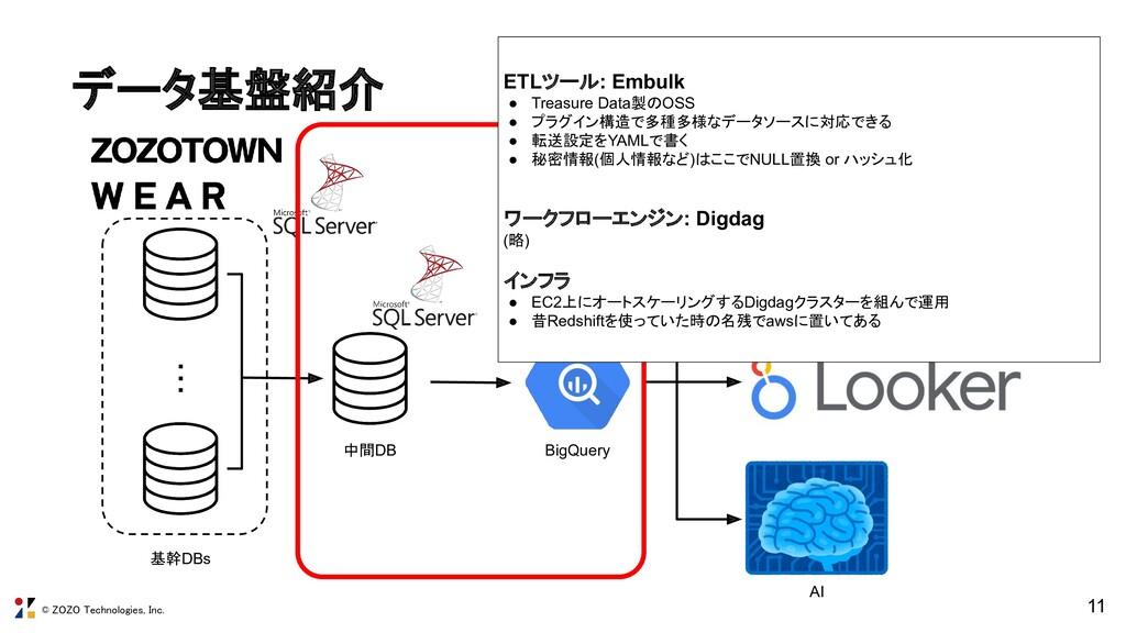 © ZOZO Technologies, Inc. データ基盤紹介 11 ・・・ 基幹DBs...