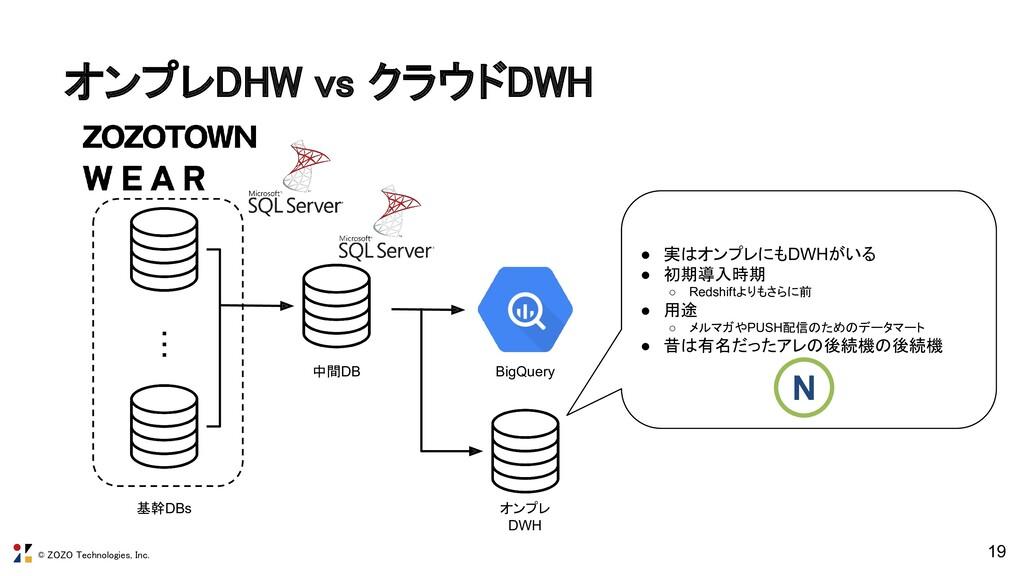 © ZOZO Technologies, Inc. オンプレDHW vs クラウドDWH 1...