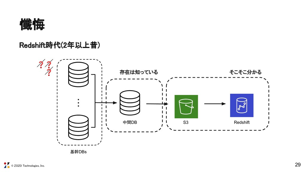 © ZOZO Technologies, Inc. 懺悔 29 ・・・ 基幹DBs 中間DB...