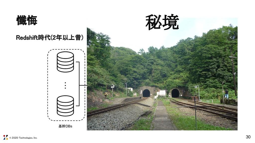 © ZOZO Technologies, Inc. 懺悔 30 ・・・ 基幹DBs 中間DB...