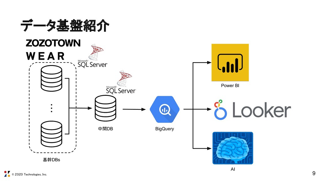 © ZOZO Technologies, Inc. データ基盤紹介 9 ・・・ 基幹DBs ...