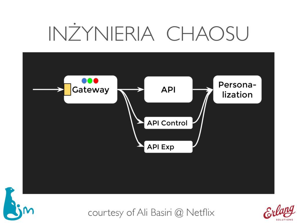 INŻYNIERIA CHAOSU API Gateway Persona- lization...