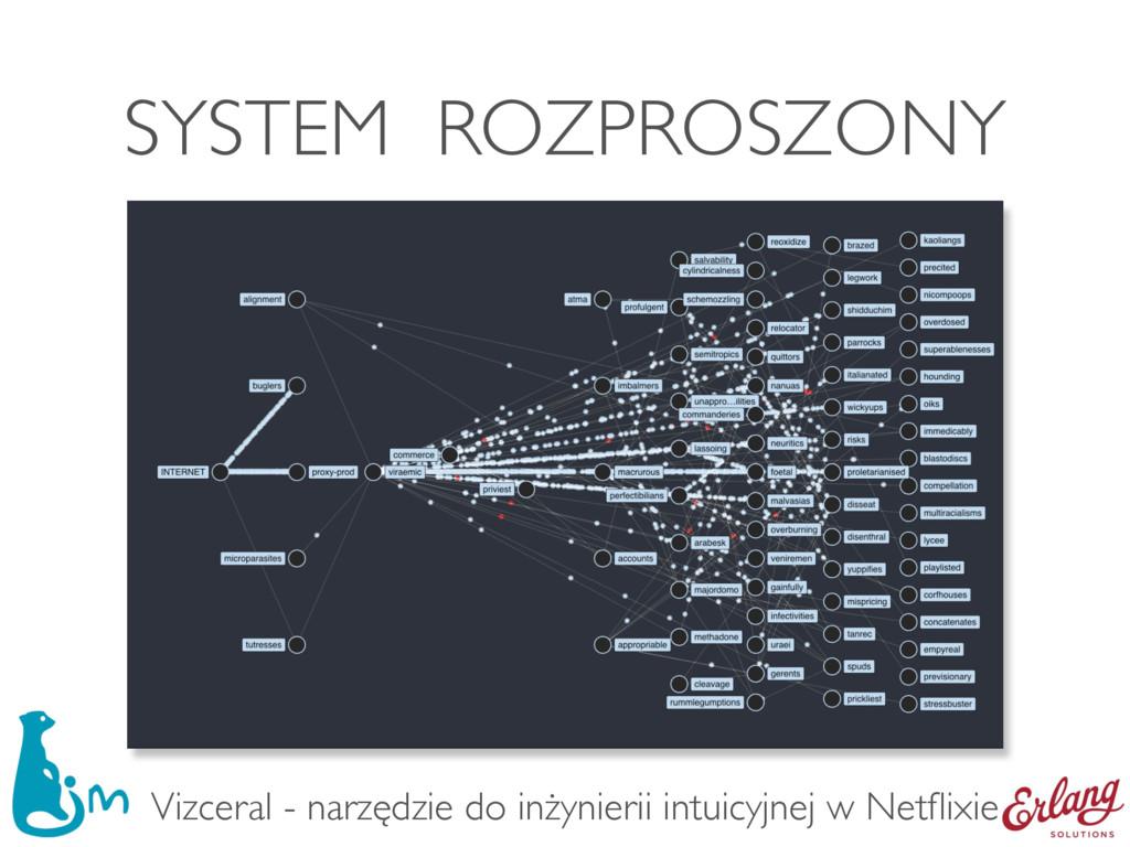 SYSTEM ROZPROSZONY Vizceral - narzędzie do inży...