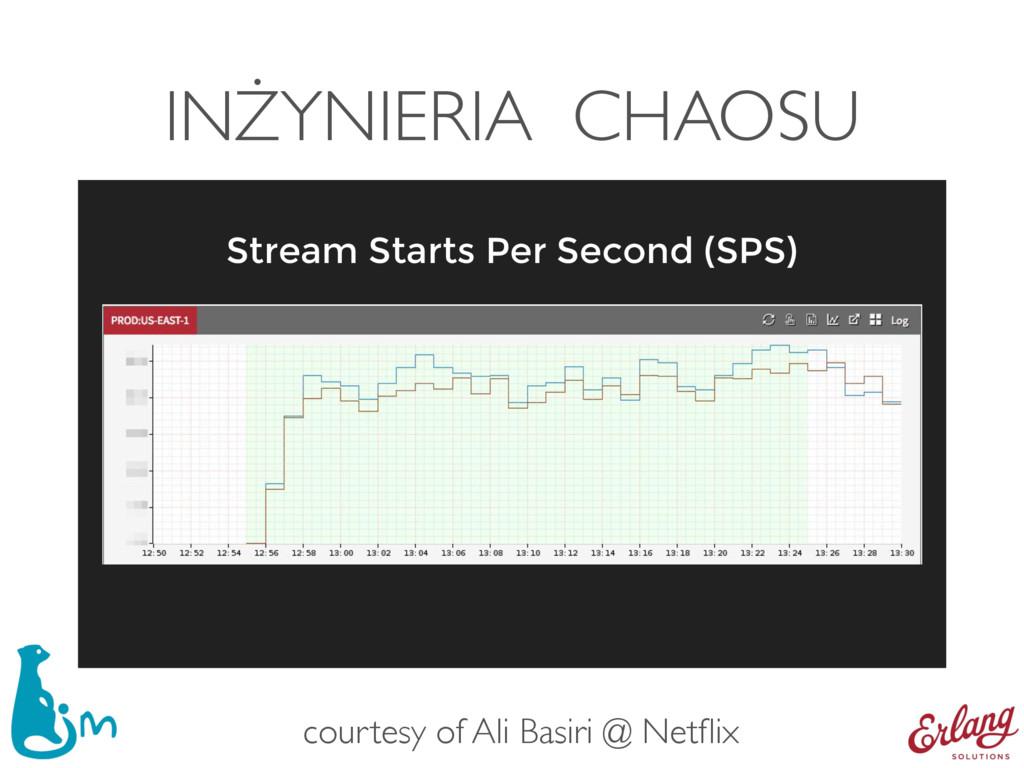 INŻYNIERIA CHAOSU Stream Starts Per Second (SPS...