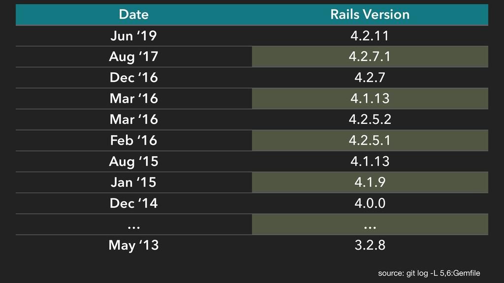 source: git log -L 5,6:Gemfile Date Rails Versio...