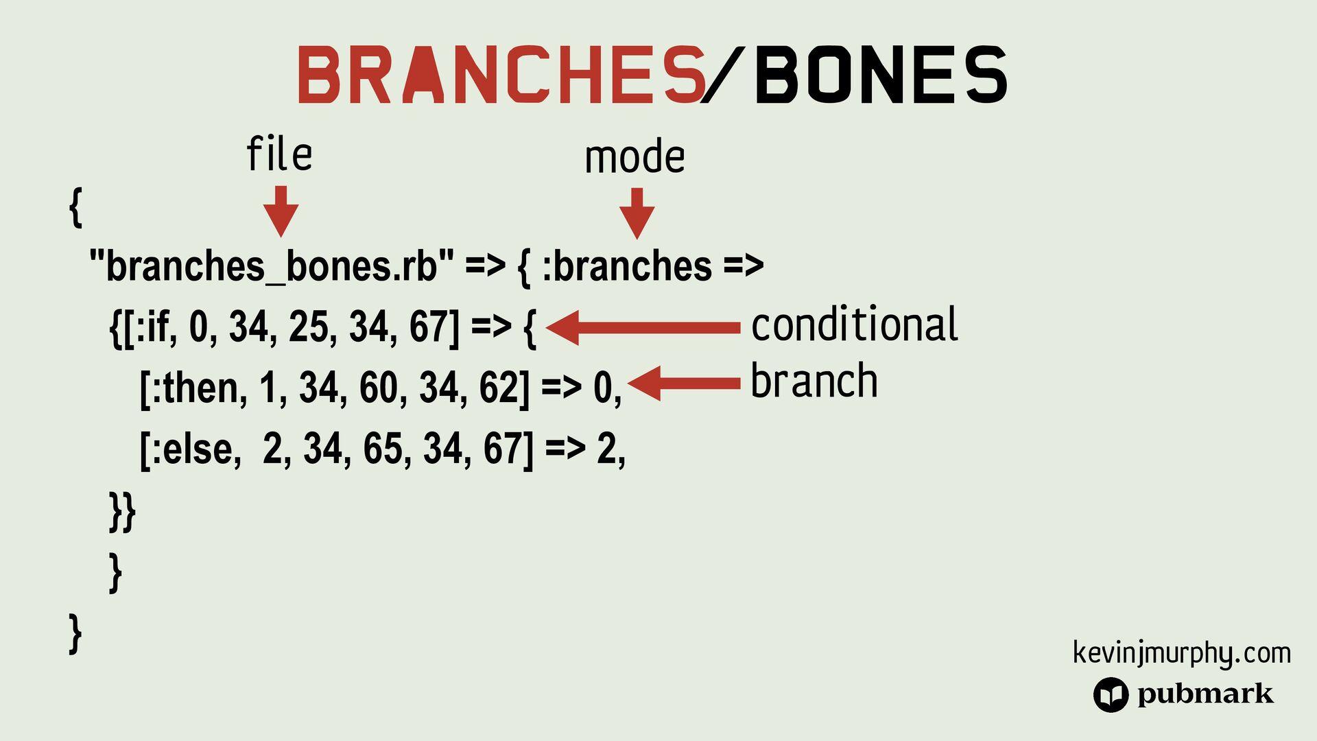 "@kevin_j_m Branches/Bones { ""branches_bones.rb""..."