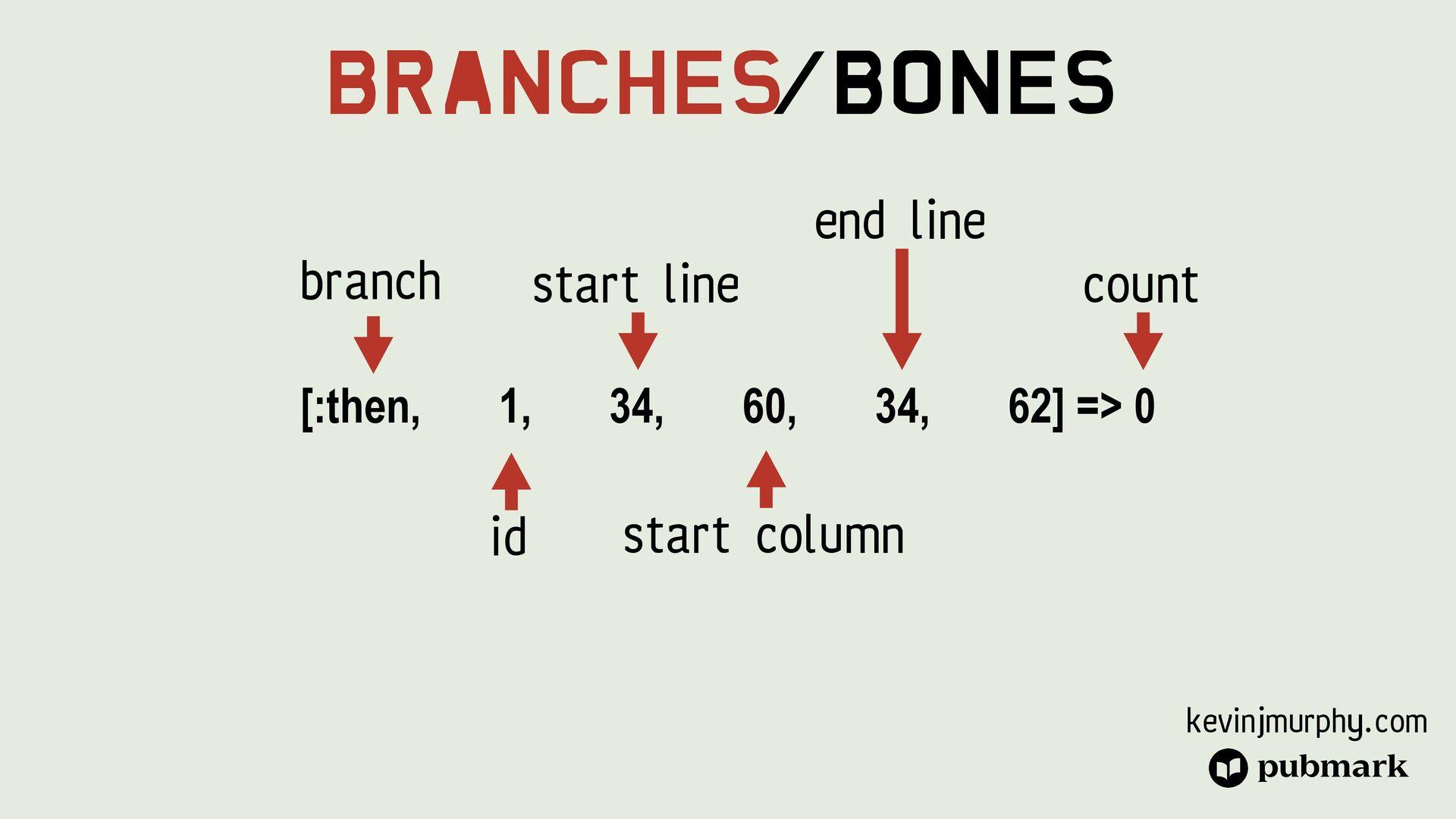@kevin_j_m Branches/Bones [:then, 1, 34, 60, 34...