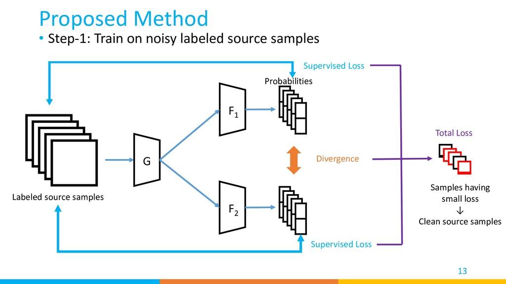 Proposed Method 13 G F1 F2 Labeled source sampl...