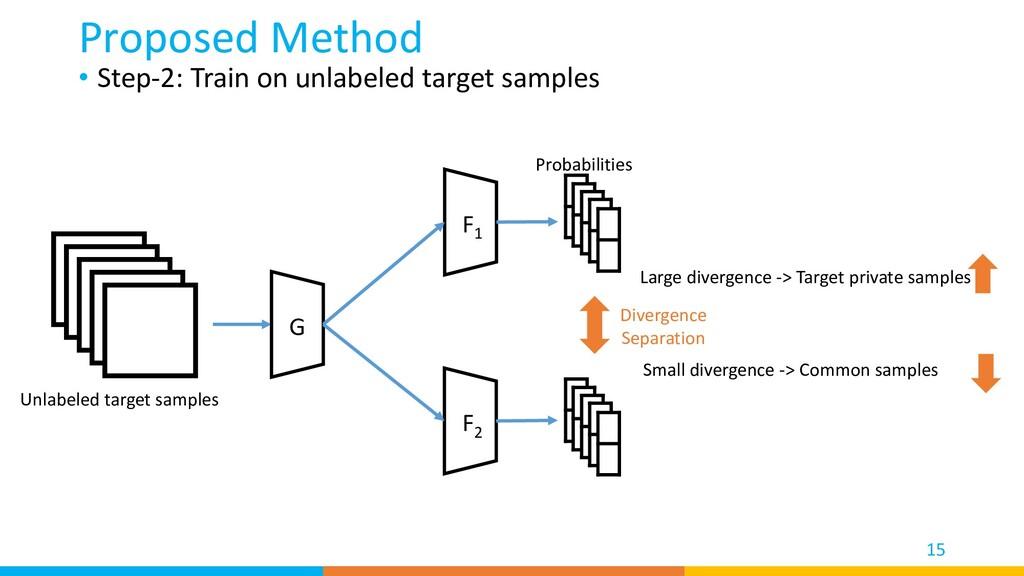 • Step-2: Train on unlabeled target samples Pro...