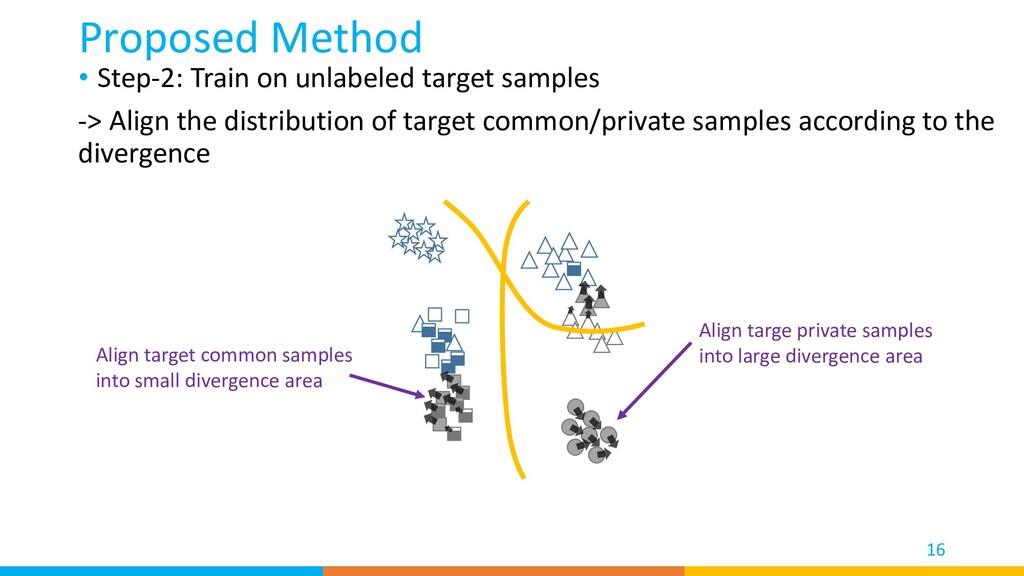 • Step-2: Train on unlabeled target samples -> ...