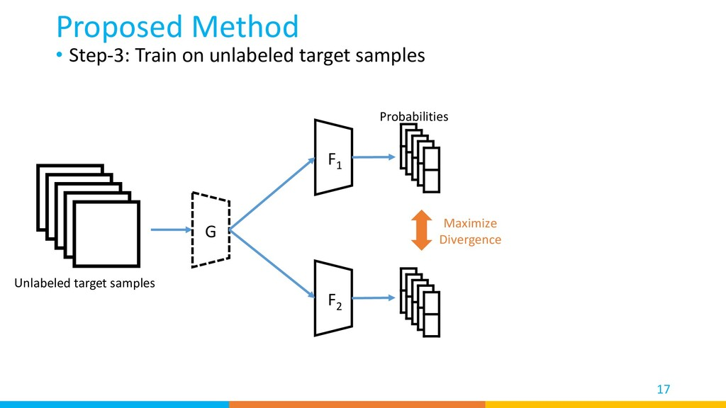 • Step-3: Train on unlabeled target samples Pro...