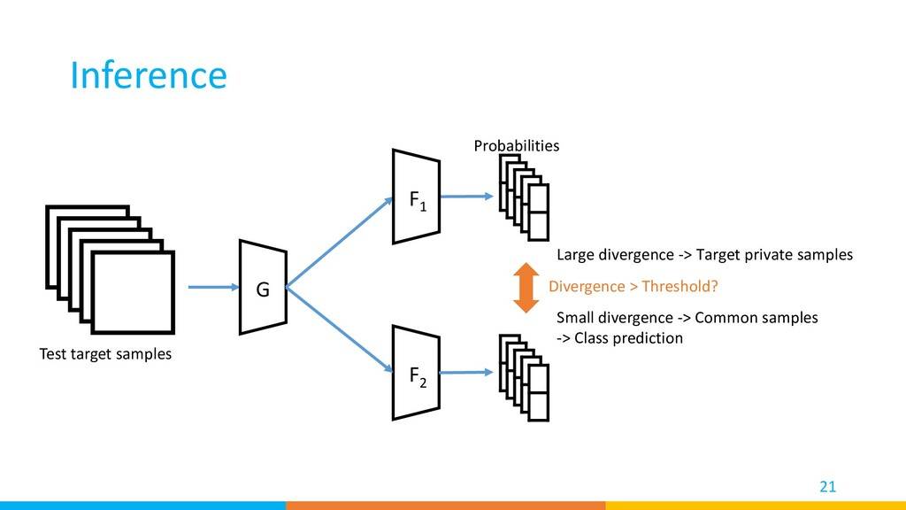 Inference 21 Test target samples Divergence > T...