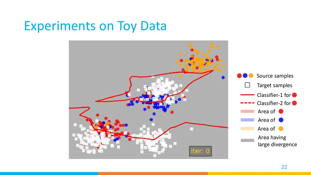 Experiments on Toy Data 22 Source samples Targe...