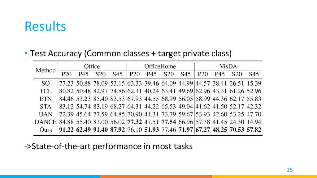 Results • Test Accuracy (Common classes + targe...